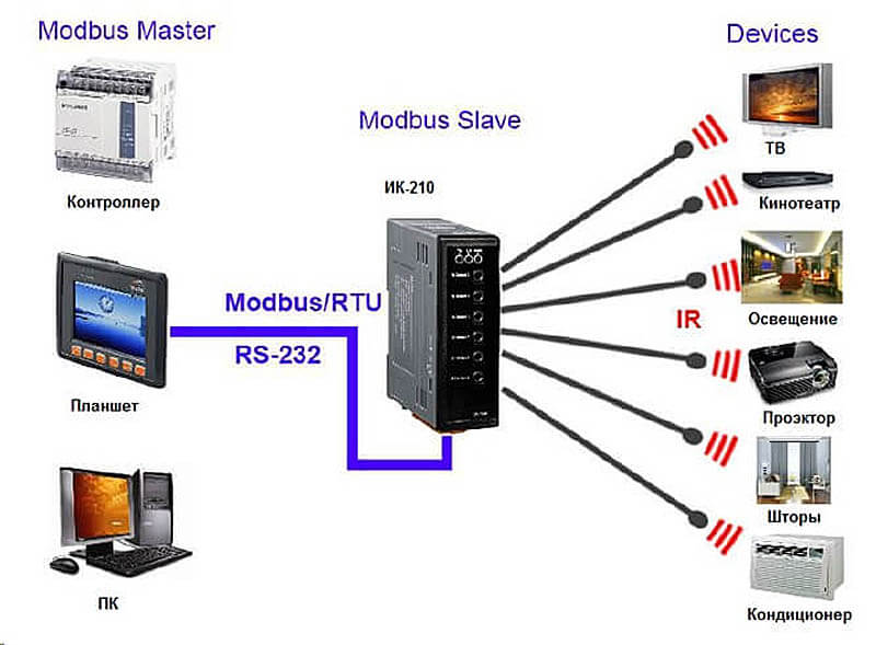 Использование компьютера при настройке системы умные дом